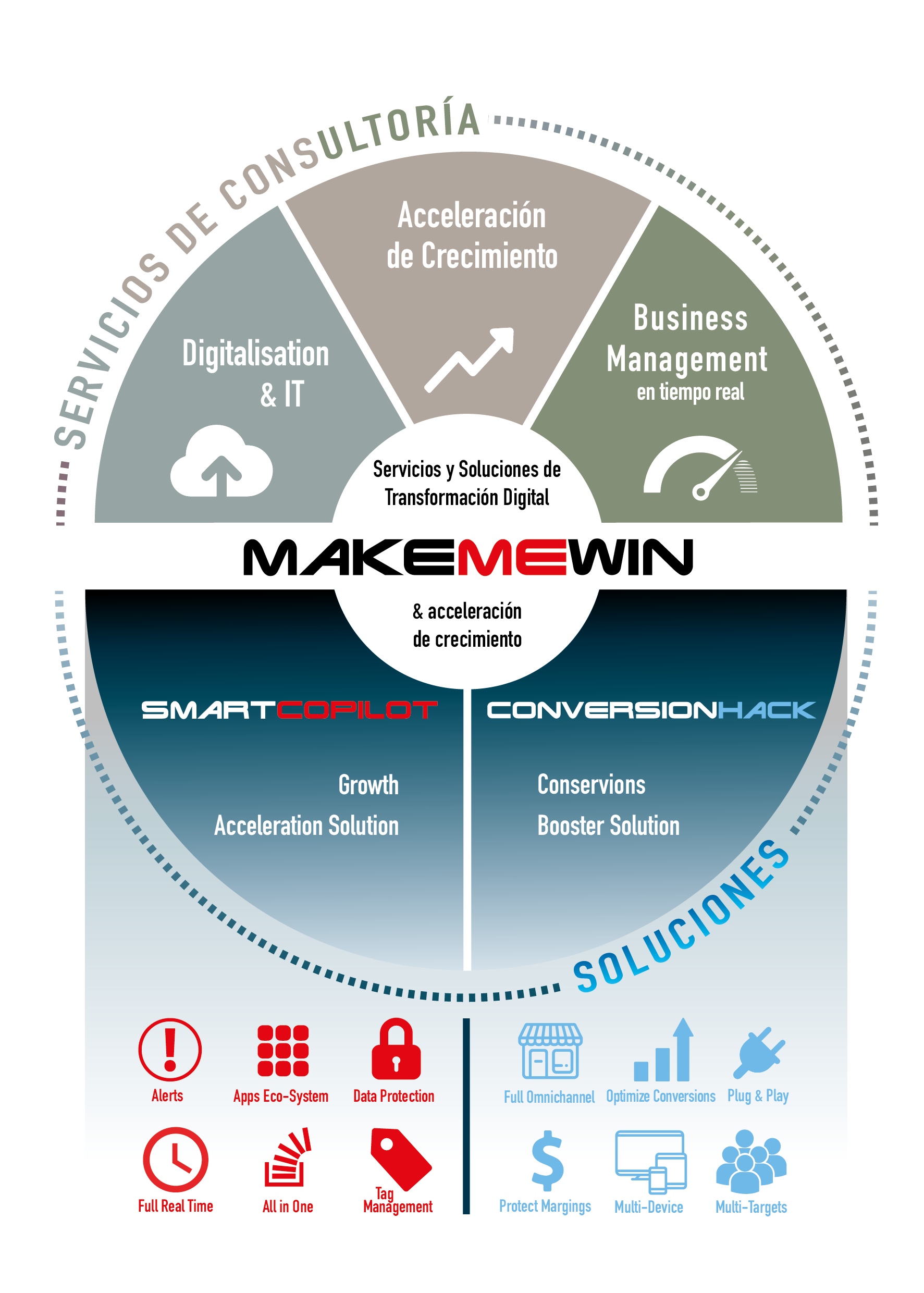 makemewin-summary-services-es